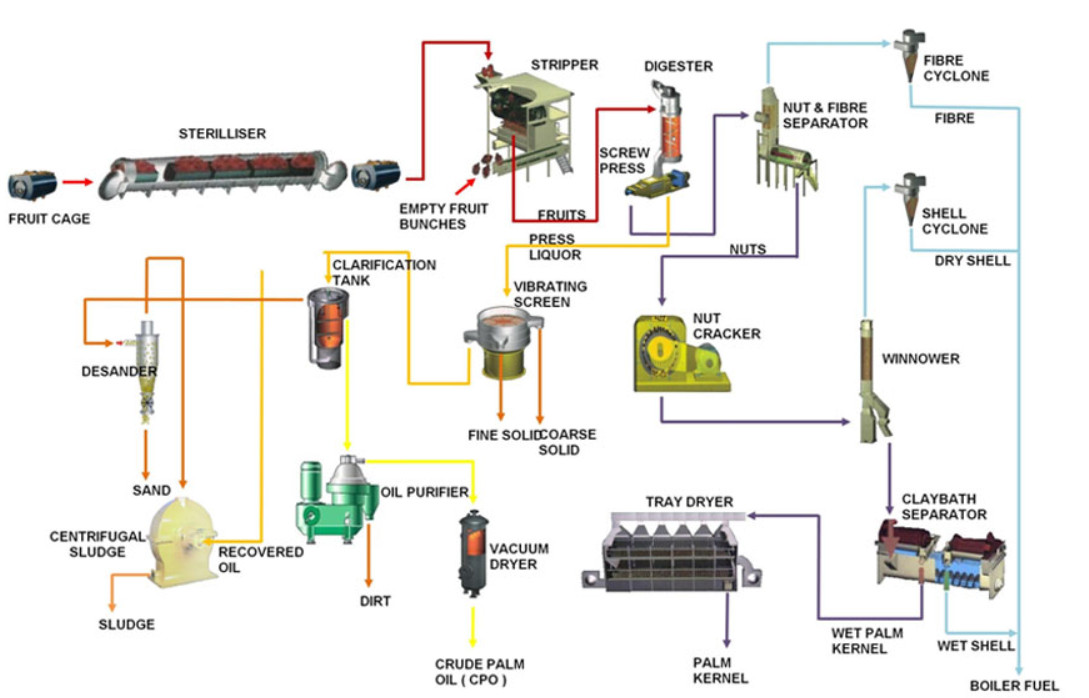 Energy Saving Dinter Brand soybean crude oil refinery