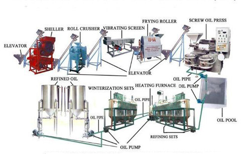 Lipstick Making Production Equipments